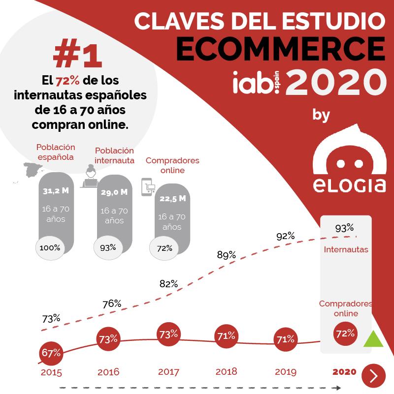 Infografía Claves Estudio eCommerce IAB 2020 by Elogia